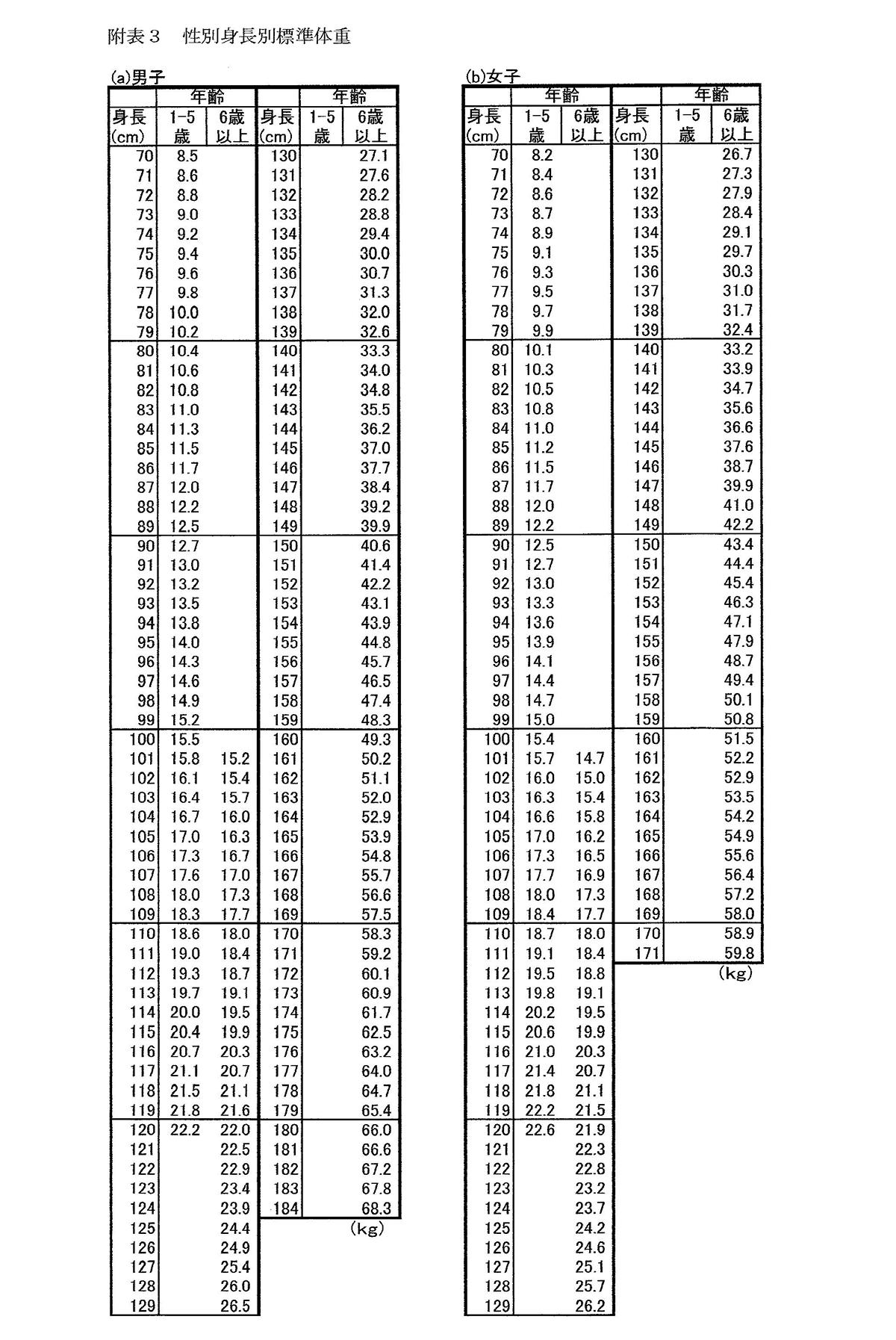 2000年日本人小児の体格 標準値 | 日本成長学会